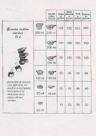 mesures cuisine conversion ml gr ma cuisine tupperware recette tupperware
