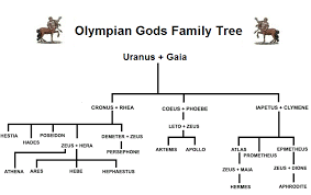 gods family tree and genealogy