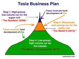 特斯拉汽车 tesla motors 能改变世界吗 知乎