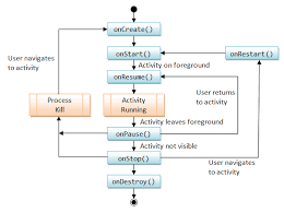 activity android android basics and user interfaces