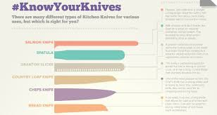 make sure you u0027re choosing the right knife for the right kitchen