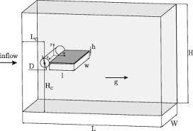 flow past a cylinder with a flexible splitter plate a