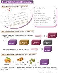 zone diet dinner best edible oil for heart