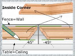 How To Fit Cornice To Ceiling How To Cut Crown Molding With A Compound Miter Saw Like