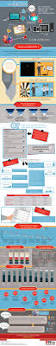 183 best misc infographics images on pinterest infographics