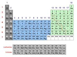 N On The Periodic Table Metals