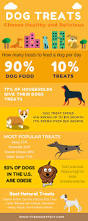 what makes the best dog treats and why