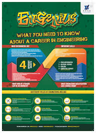 home design as a career infographic what you need to know about a career in engineering