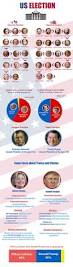 Projected 2016 Presidential Electoral College Map Autos Post by Best 25 2016 Presidential Election Ideas On Pinterest