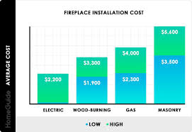 how much does it cost to install a flat pack kitchen 2021 fireplace installation costs gas wood burning electric