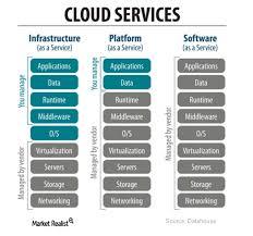 data storage industry transitions to cloud storage market realist
