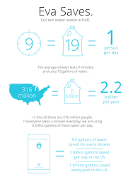 shock the drought with evadrop smart shower indiegogo eva smart shower pays for itself in less than a year