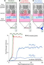 combining polyethylene and polypropylene enhanced performance