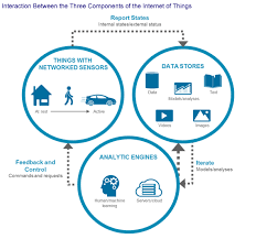 The Internet Of Things And by The Internet Of Things And Property Casualty Insurance Celent