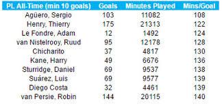 premier league goals table the remarkable table that ranks cardiff city outcast adam le fondre