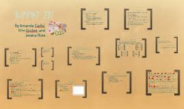 wppsi iv report template wppsi iv by amanda hart on prezi