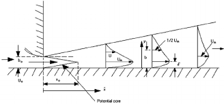 sketch of a plane turbulent wall jet