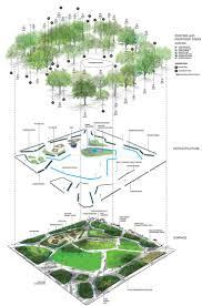 flux diagram square landscape pesquisa google paisa projeto