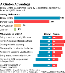 Election Predictions November 5 2016 by Wsj Nbc News Polls Articles And Charts Wsj Com