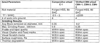 patent wo2005068099a1 grinding wheel for roll grinding