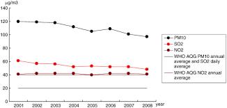 casestudy on pollution Study com Light Pollution