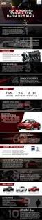 miata dealership jeff haas mazda new mazda dealership in houston tx 77043