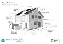 building new house checklist self sustainable green homes has house architecture design on