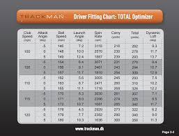 yards to meters how far you can actually hit your driver u2013 golfwrx