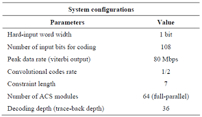 fpga design and implementation of a convolutional encoder and a