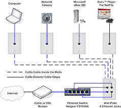 internet wiring diagram carlplant