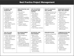 Prince2 Project Plan Template Free by 311 Best Project Management Images On Pinterest Project