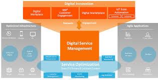 how digital innovation is driving the modern service desk u2013 bmc blogs