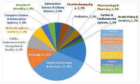 publications free full text social media usage for patients