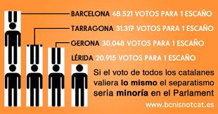 si e l or l el voto de un barcelonés vale la mitad que en las zonas más