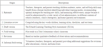 revision of the erhardt learning teaching style assessment elsa