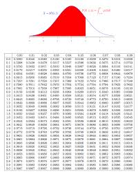 Z Score Normal Distribution Table For The Standard Normal Distribution What Percentage Of Values