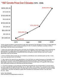value of corvettes used corvettes value of the 1967 corvette