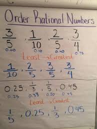 rational numbers dewey 6th grade math