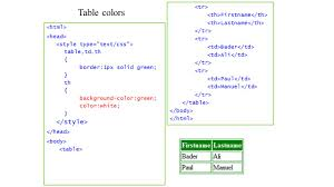 Css Table Border Color Part 4 Introduction To Css Css Table Table Borders Table Td Th