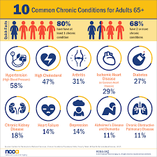 10 most common chronic diseases infographic healthy aging blog the 10 most common chronic diseases in adults 65