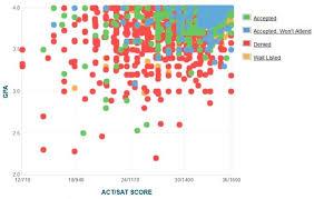 Wash U Colors - washington university gpa sat scores and act scores