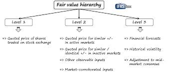 ifrs 13 fair value measurement u2013 ifrsbox u2013 making ifrs easy