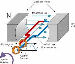 basic ac generator electric pinterest generators magnets
