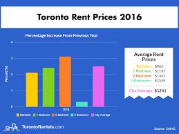 Rent Average Average Rent For 2 Bedroom Apartment Mattress