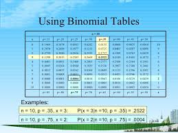 Binomial Tables Discrete And Continuous Probability Distributions Ppt Bec Doms