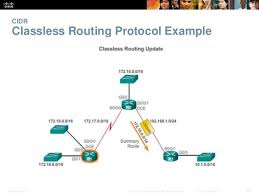 subnetting tutorial ccna video tutorials cisco ccna 2 routing and routing protocols