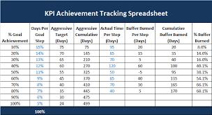 Free Kpi Dashboard Excel Template Kpi Dashboard Templates Kpi Spreadsheet Template Spreadsheet