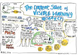 quotes visual learning graphic recording graphic facilitation sketchnotes see in colors
