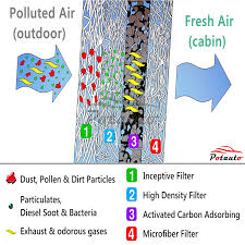 nissan altima 2016 cabin air filter amazon com potauto map 1055c heavy activated carbon car cabin air