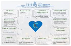 Inverted Living International Affairs And Business Development Economic